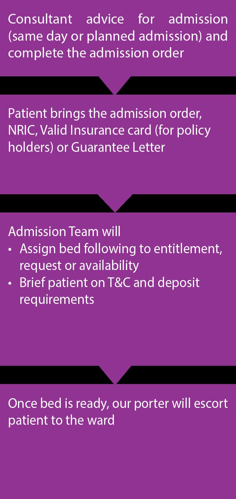 THKD Admission Procedure